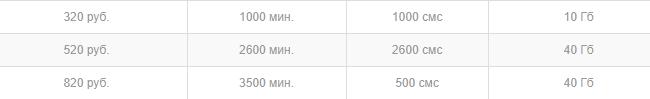 Закрытые, непубличные тарифы от «Мегафон»